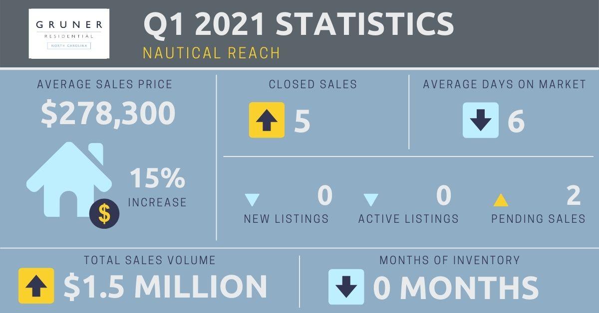 Nautical Reach Market Report
