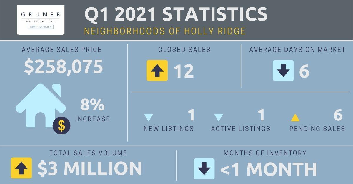 Neighborhoods of Holly Ridge