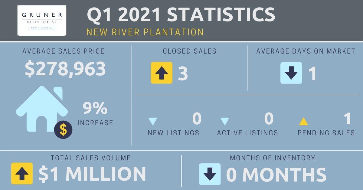 New River Plantation Market Report