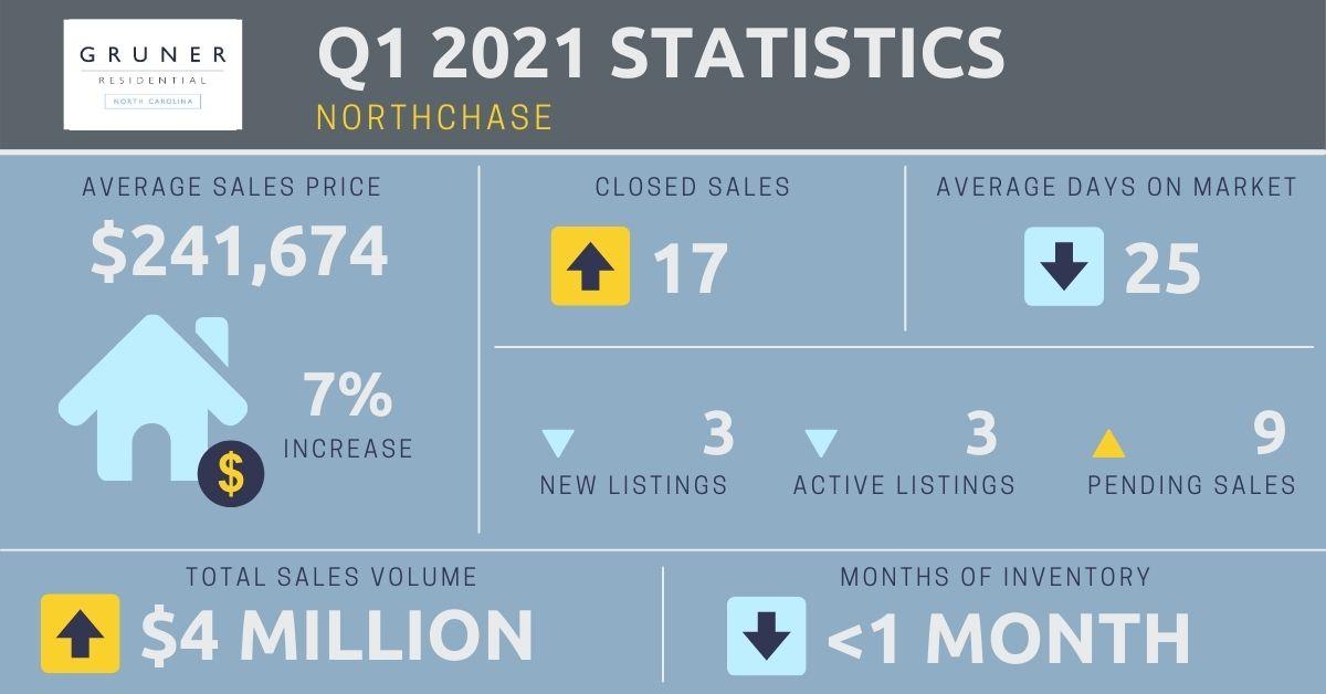 Norhtchase Market Report
