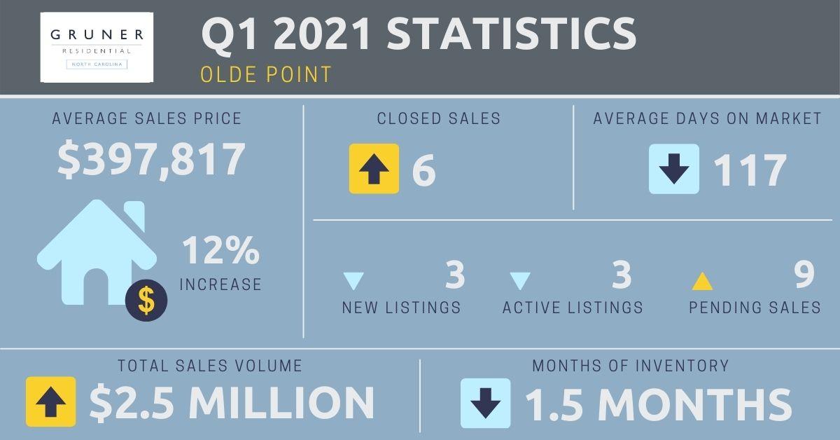 Olde Point Market Report