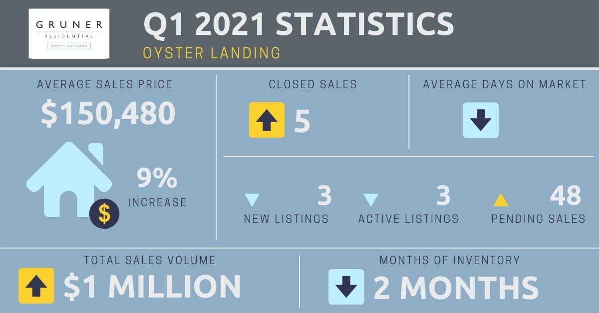 Oyster Landing Market Report