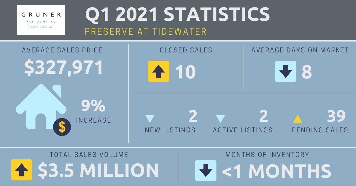 Tidewater Market Report