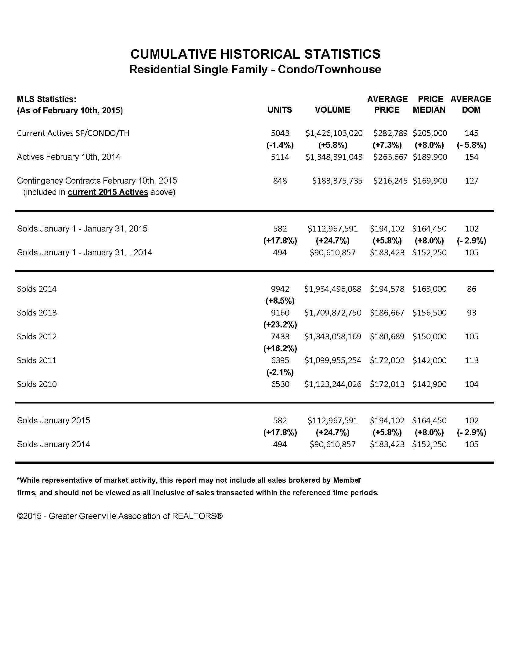 Greenville SC MLS Sold Statistics 2-10-15