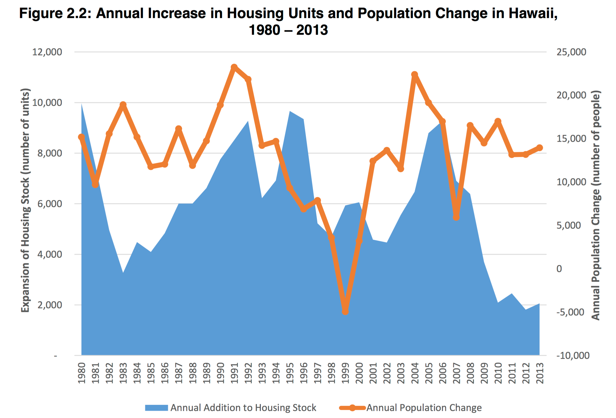 Housing demand graph honolulu hawaii oahu