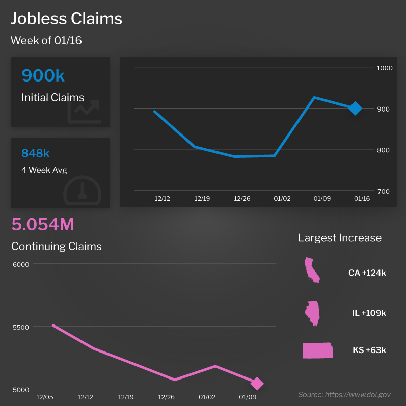 Jobs claims week of January 2021