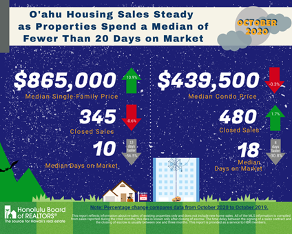 Honolulu Hawaii Real Estate Market November 2020