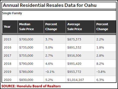 Hawaii Investment real estate