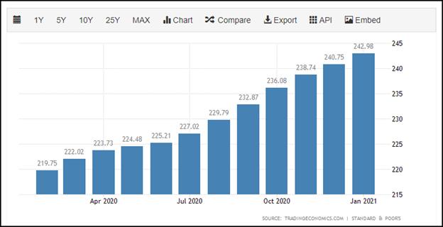 Hawaii real estate values graph