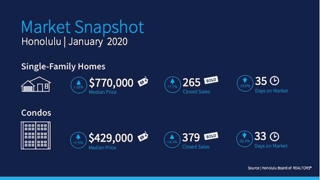January 2020 Market Snapshot