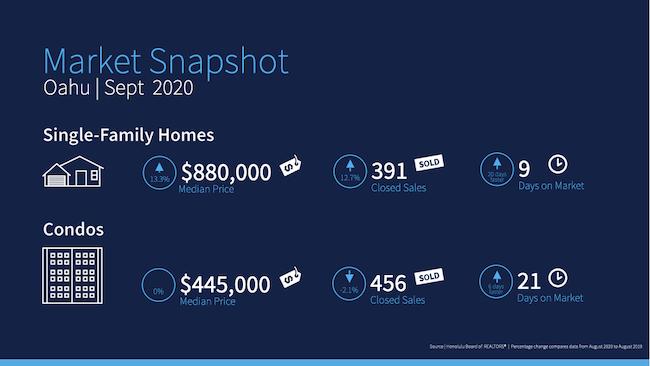 Oahu Home Stats September 2020