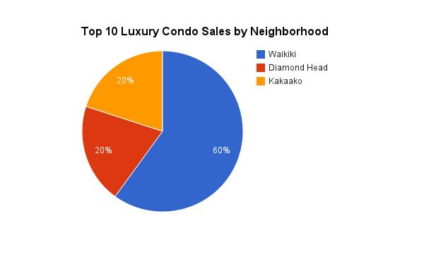 2013 Luxury Condo Sales by Neighborhood