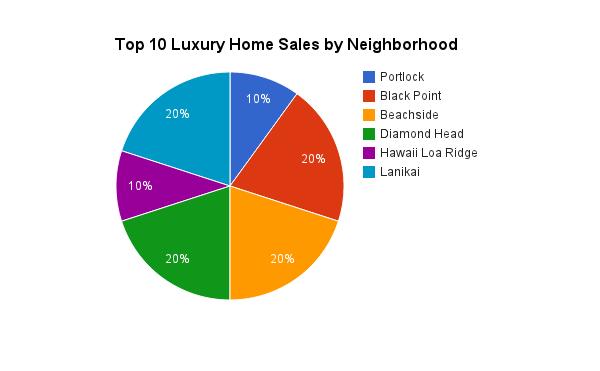2013 Luxury Home Sales on Oahu