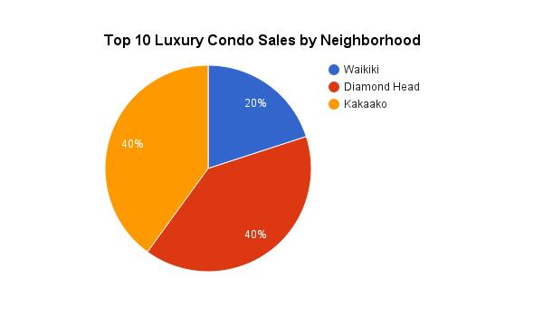 Top 10 Luxury Condos Sales on Oahu in 2014