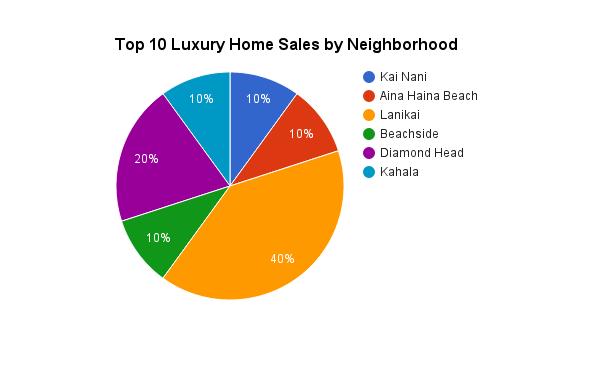 Top 10 Luxury Home Sales on Oahu in 2014