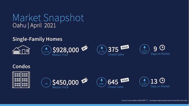 April 2021 Oahu Housing Infographic