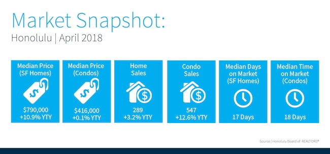 April, 2018 Sales Stats on Oahu