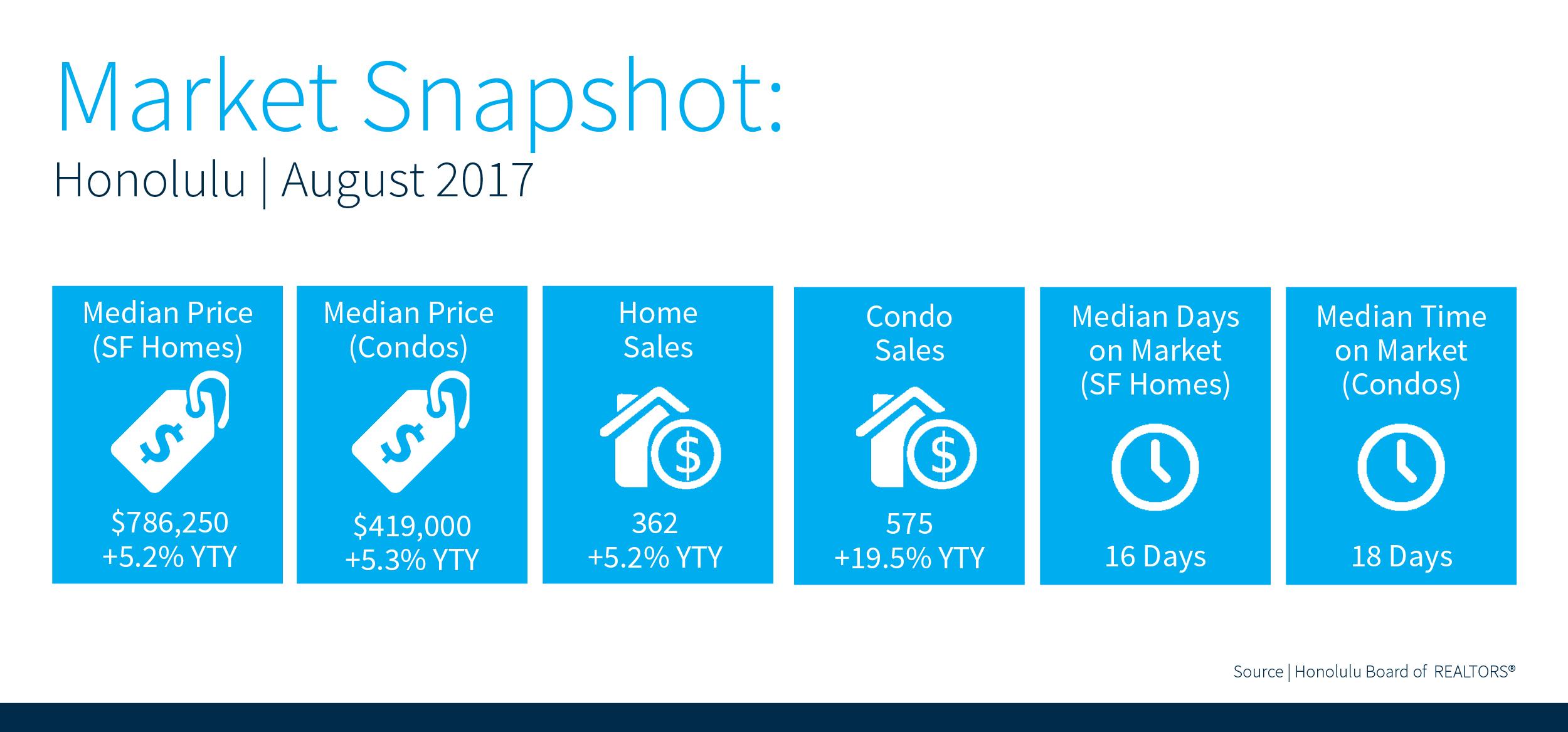 August, 2017 Real Estate Statistics on Oahu