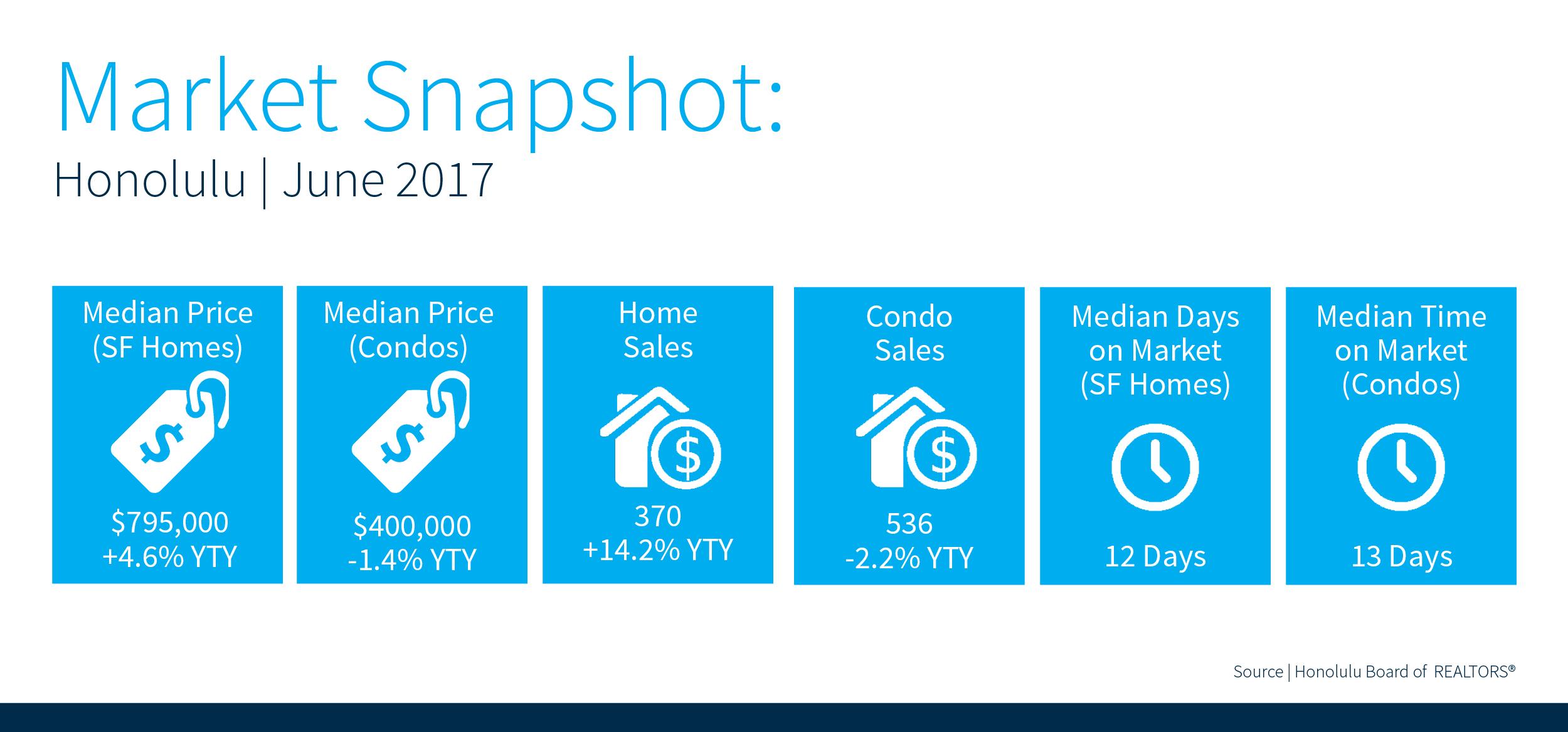 June, 2017 Real Estate Market Stats on Oahu