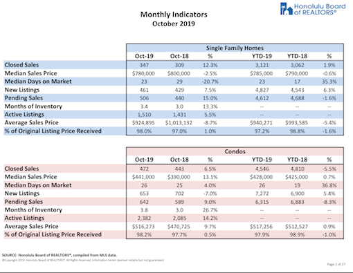 October 2019 Housing Stats on Oahu