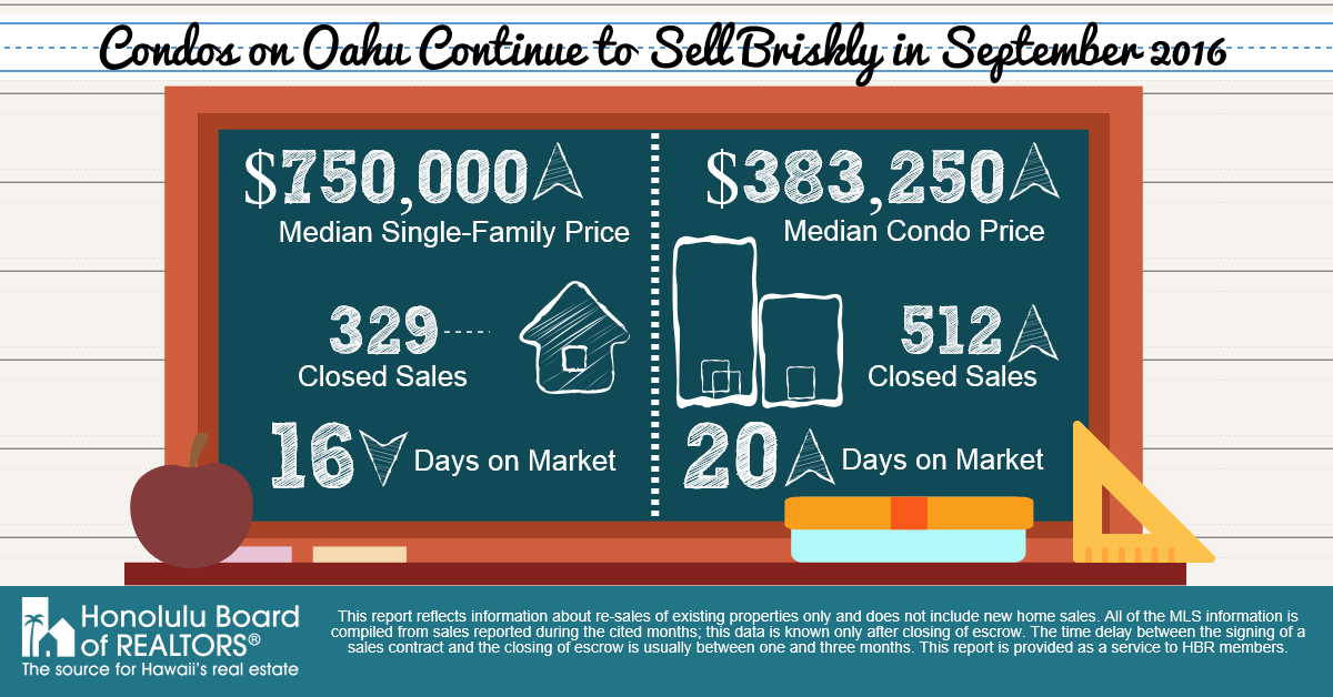 September 2016 Infographic of Real Estate Sales on Oahu