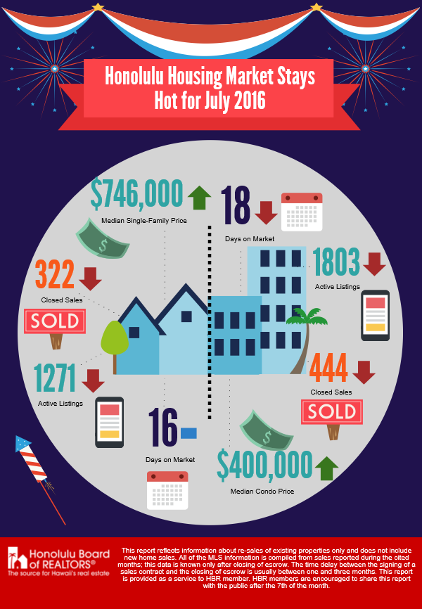 July 2016 Real Estate Sales Stats on Oahu