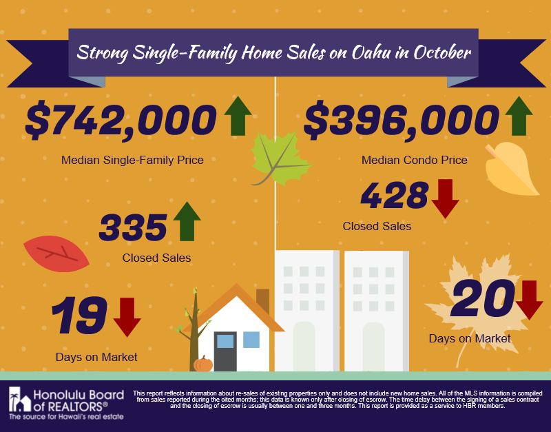 October 2016 Real Estate Infographic for Oahu Housing