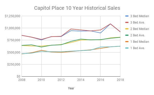 Capitol Place Condo Sales 2008-2018