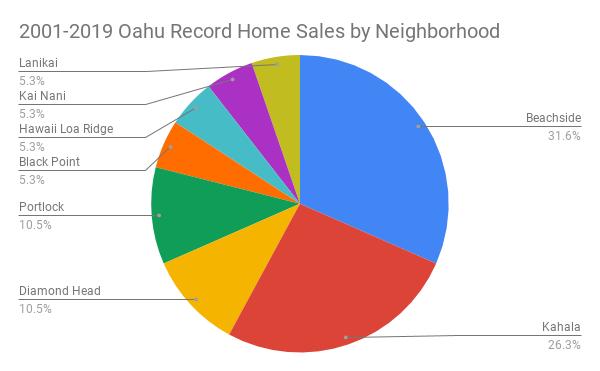 Oahu Luxury Home Sales by Neighbrhood