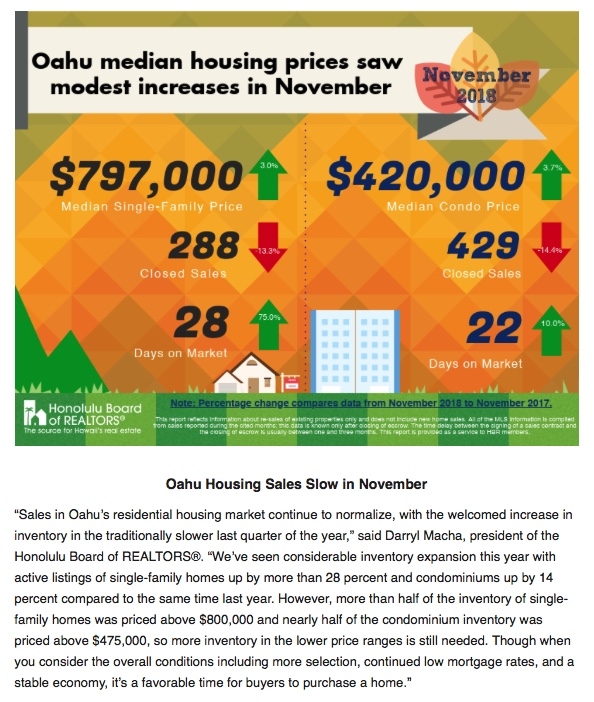 Oahu Real Estate Market Update