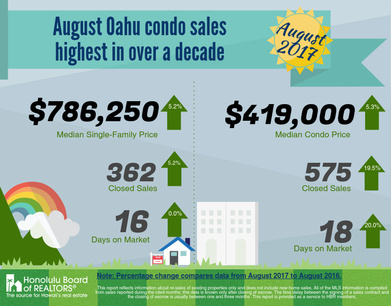 oahu real estate market report