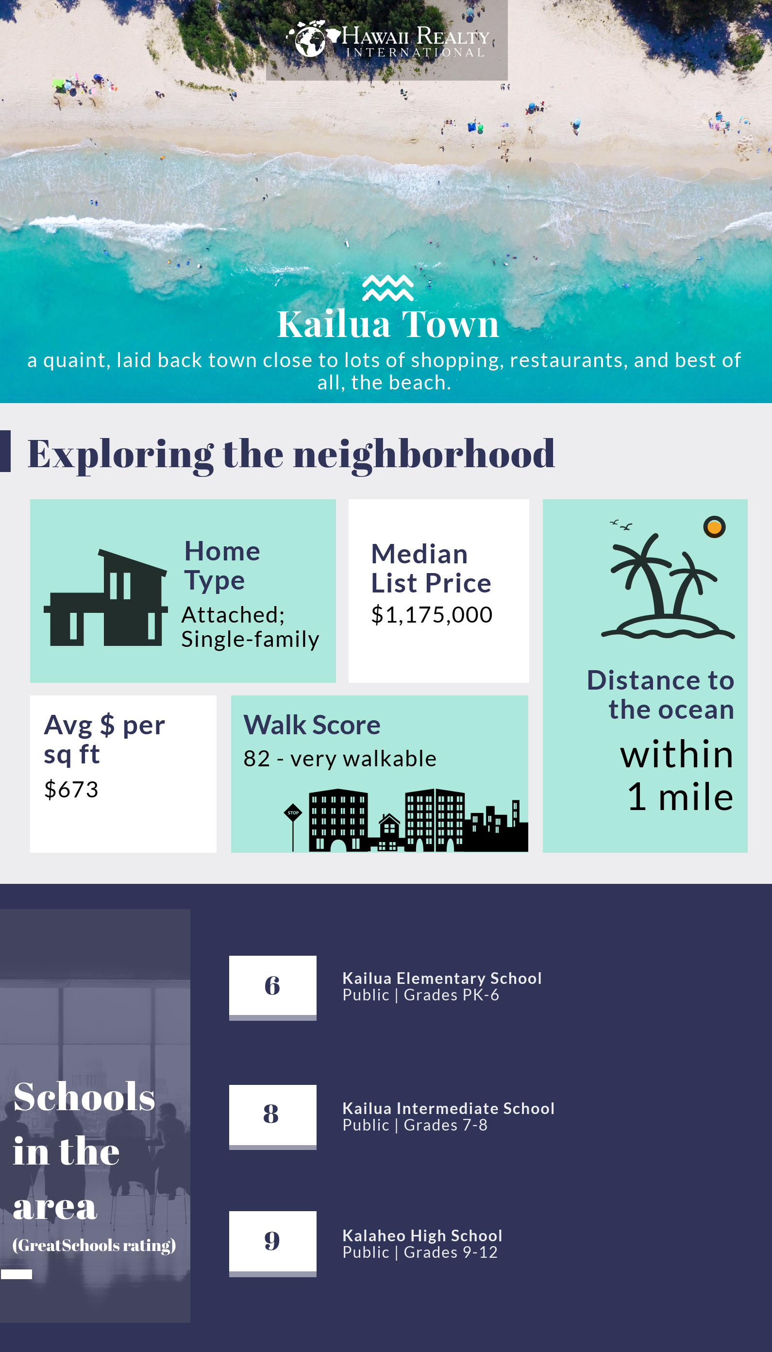 kailua homes for sale