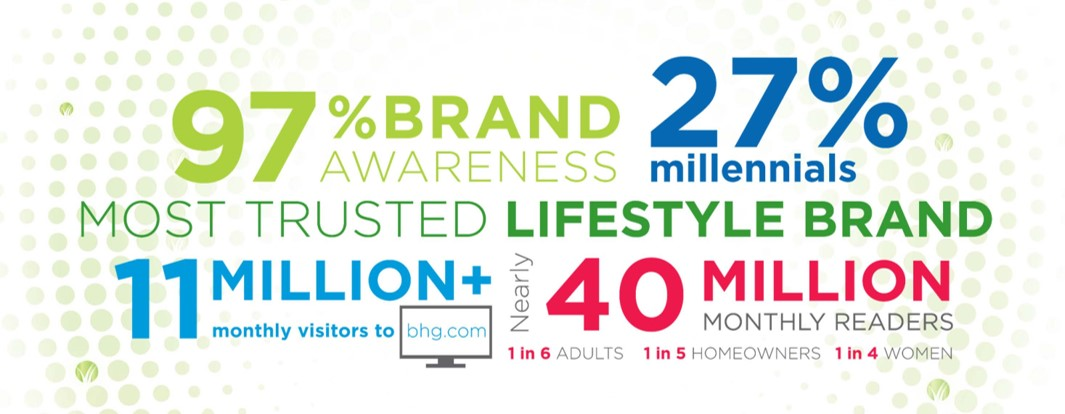 BHGRE Brand Recognition
