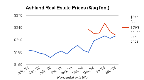 Ashland Home Price Trends