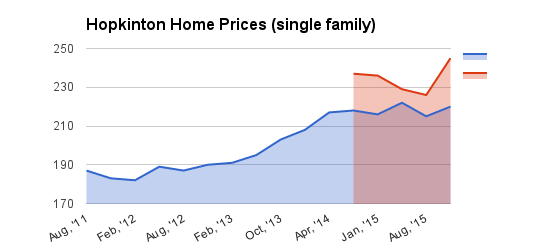 Hopkinton Home Sale Trends