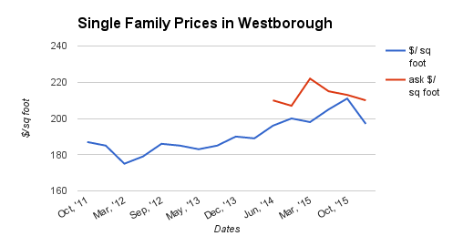 Westborough Home Price Trends and Activity