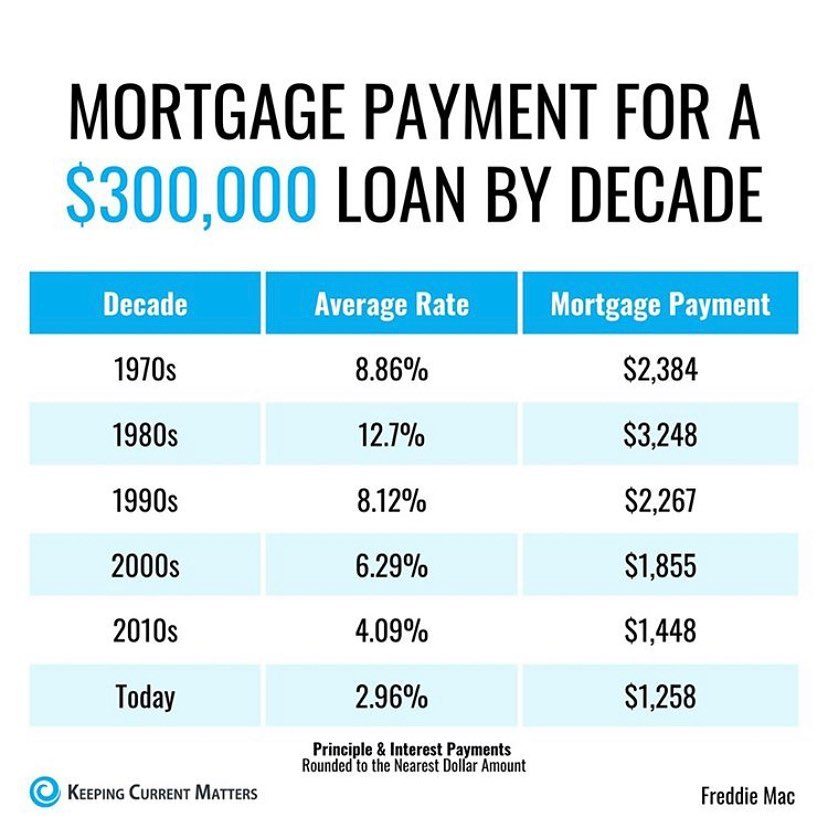 mortgage by the decades