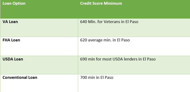 Minimum Credit Score in El Paso