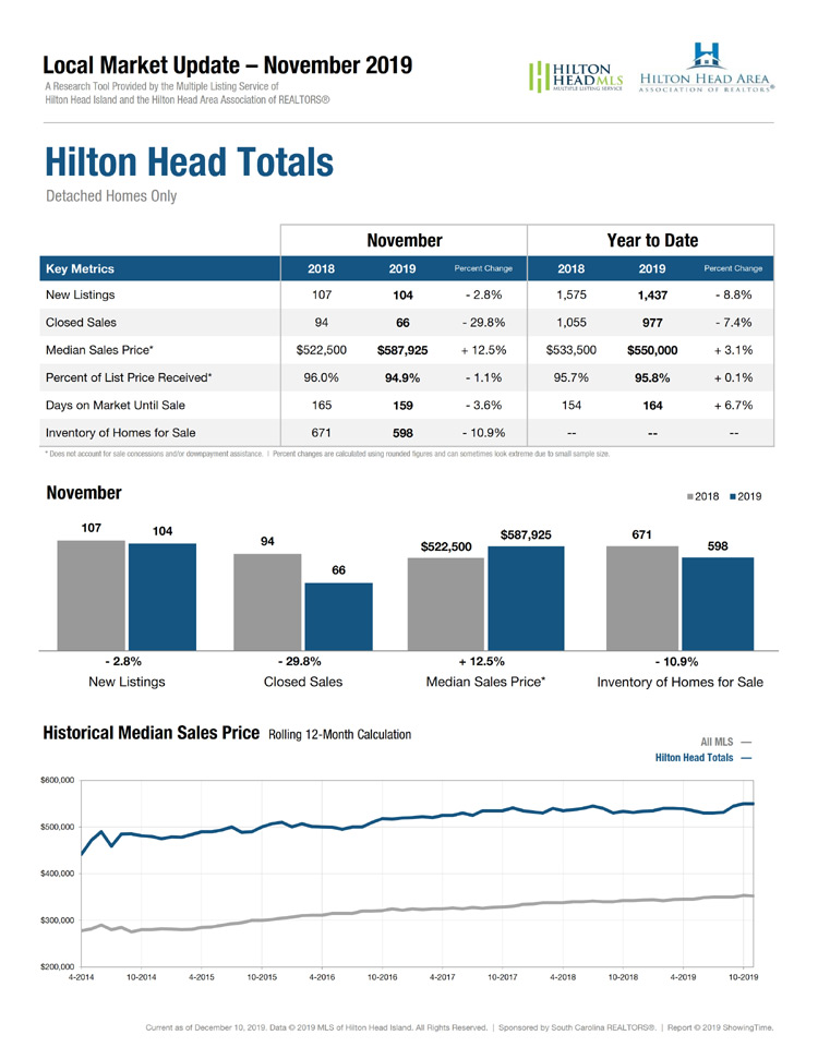 Hilton Head Market Report