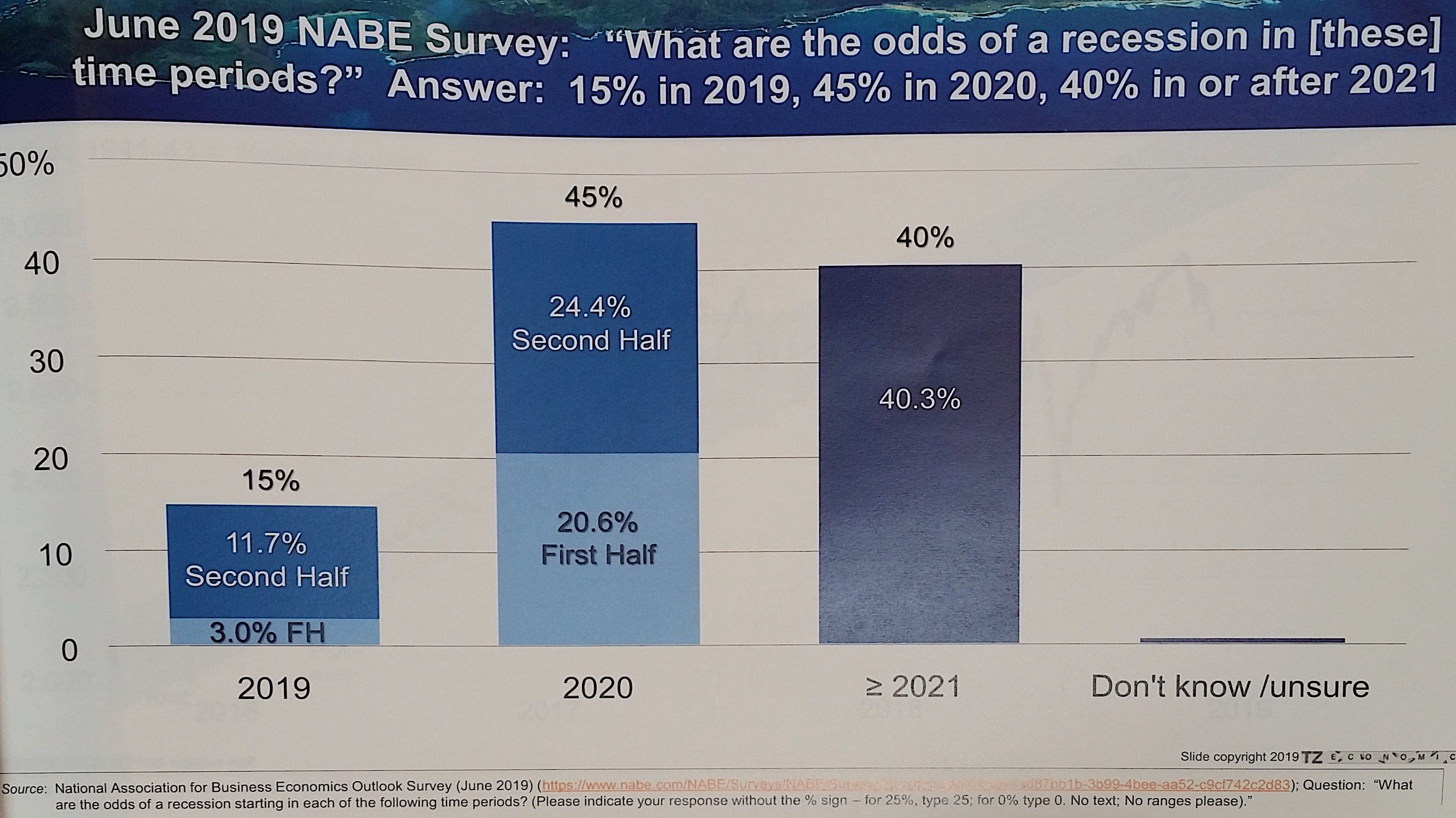 Odds of there being a recession | NABE survey by Economists