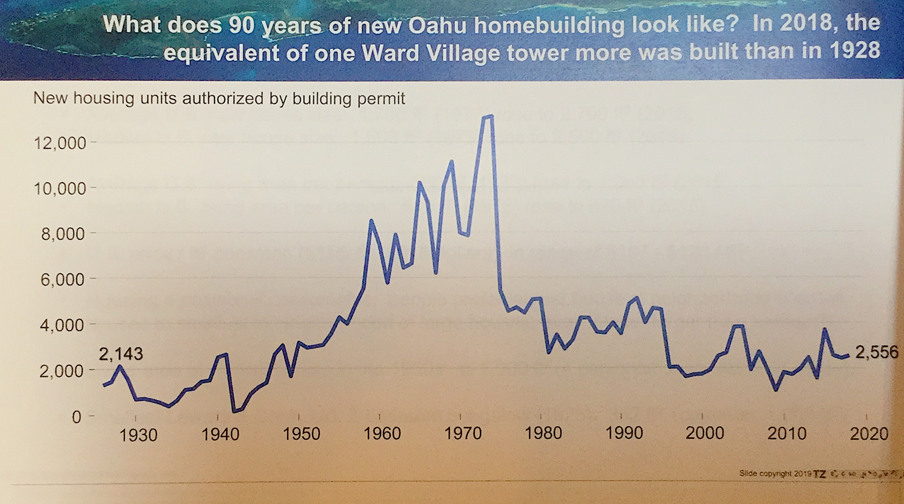 90 years of new Oahu Home-building | Picture Courtesy of TZ Economics