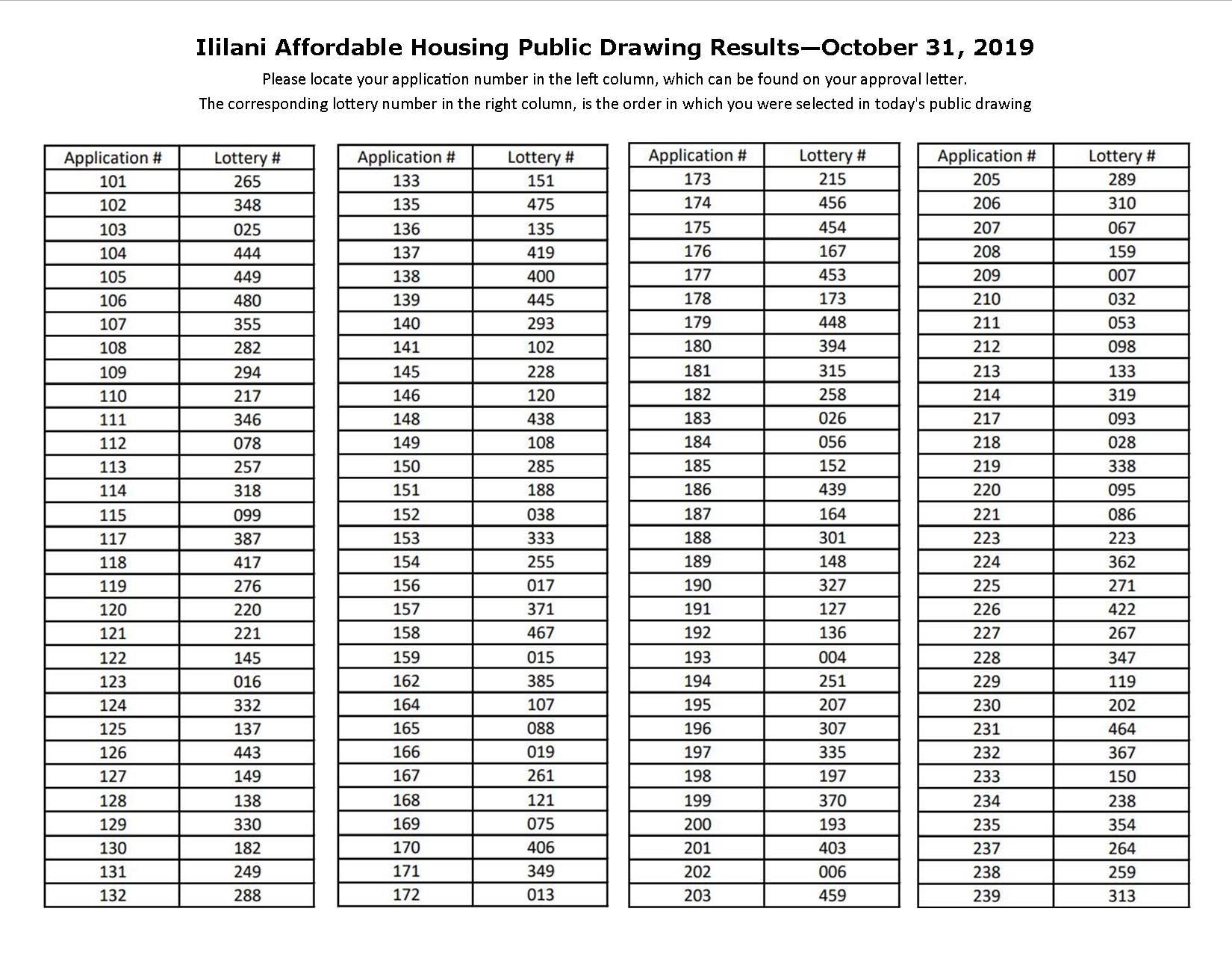 Ililani Affordable Lottery Results