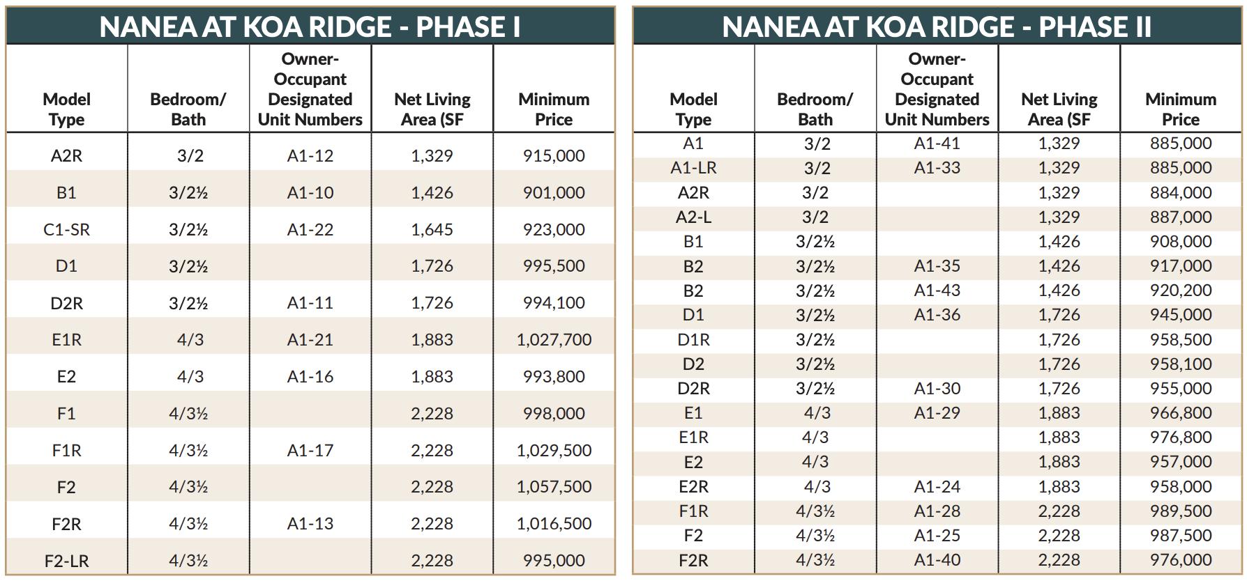 Koa Ridge Price Sheet - Nanea Phase 1 and 2