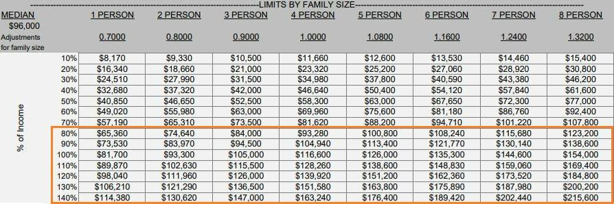 The Central Ala Moana Income Limits