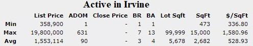 Active inventory in Irvine