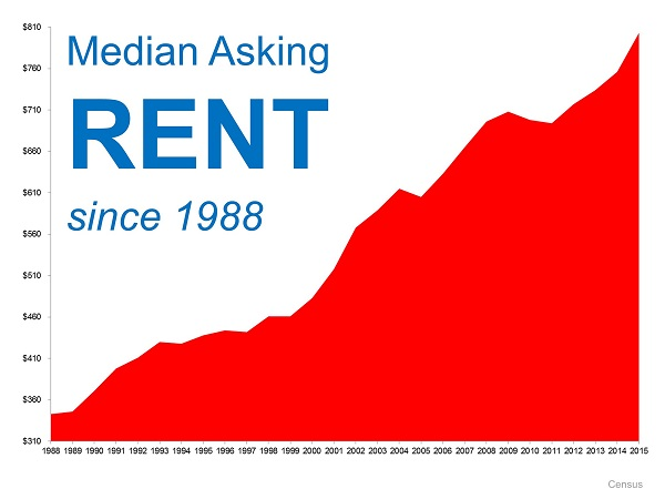 historical rental prices