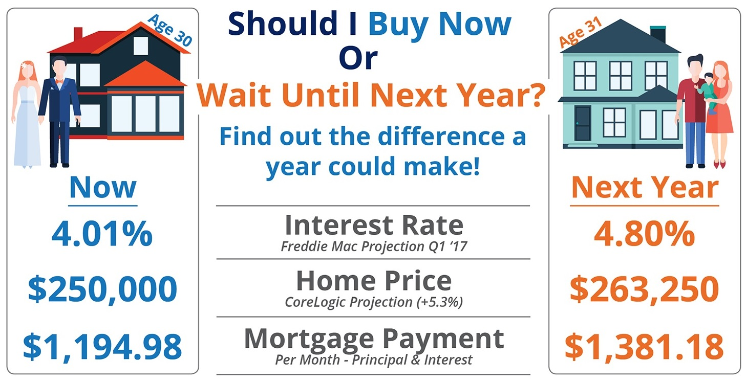 Buy real estate in Orange County now or next year