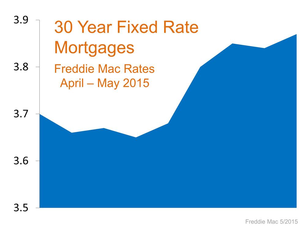 Past 3 months interest rates