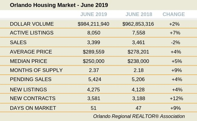 Orlando June Market Indicator Comparison