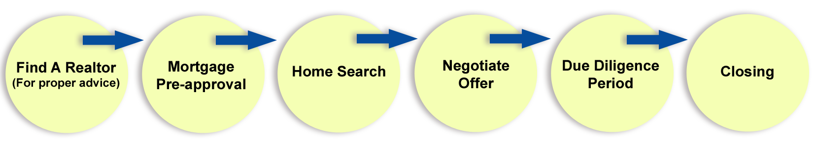 real estate purchase process